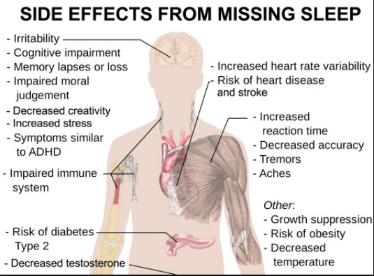 Of of effects sleep lack physical What Are