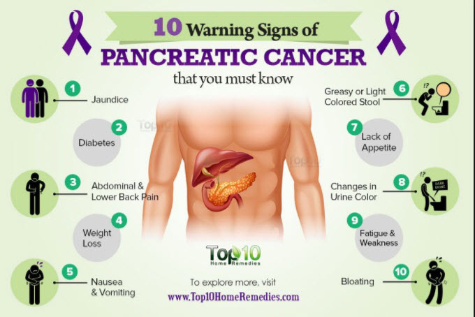 Pancreatic Cancer: Five Warning Signs You Need To Know